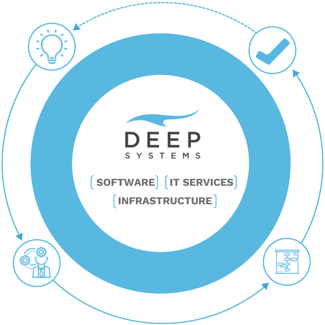The Deep Systems Approach: Trading, Research, Risk, Accounting, Compliance, CRM