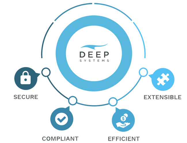 Deep Systems: Secure, Compliant, Efficient, Extensible