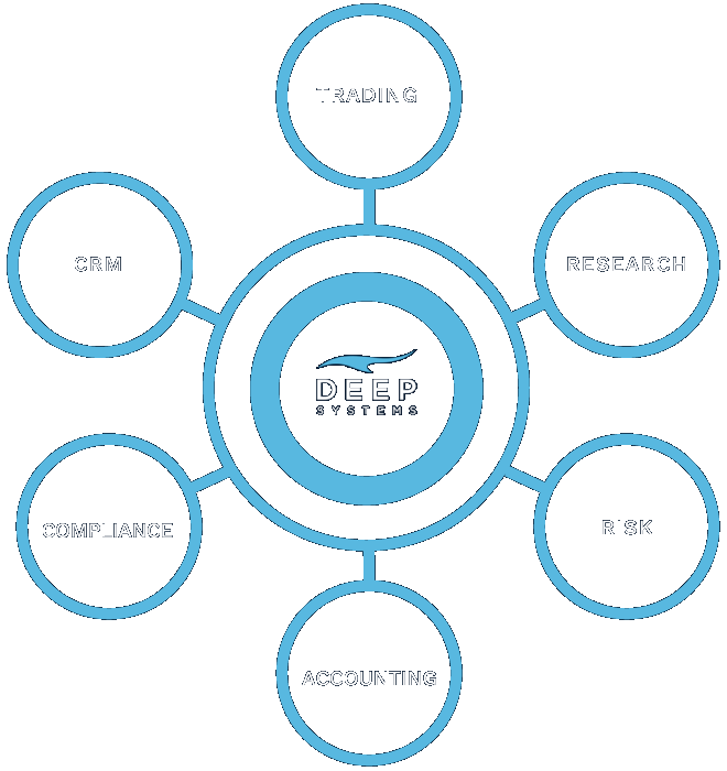 Deep Systems Secure, Compliant, Efficient, Extensible